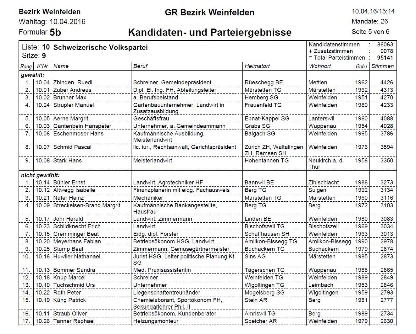 GR Bezirk Weinfelden Liste 10 Schweizerische Volkspartei